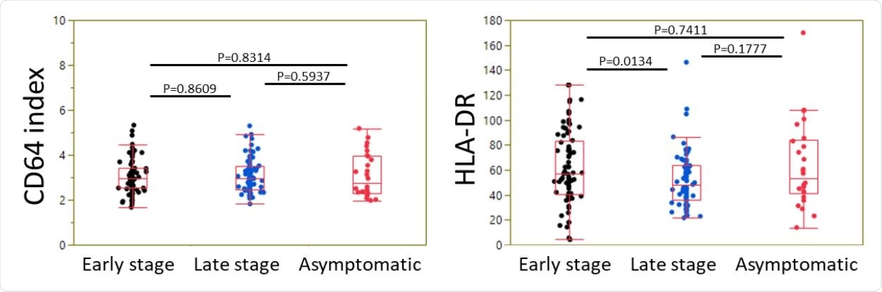 Expression of neutrophil CD64 and monocyte HLA-DR in CoVID-19 patients as a function of disease stage. Box plots summarizing the level of CD64 index (ratio of neutrophil vs lymphocyte signals) (A) and HLA-DR signal on monocytes (B) in CoVID-19 patients at an early stage, at a late stage, or asymptomatic, are shown. Box-and-whisker plots come from the first to the third quartile and are cut by the median; segments at the end are extreme values.