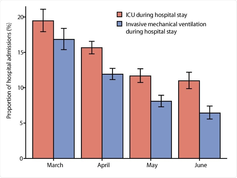 roportion of patients treated in ICU and receiving invasive mechanical ventilation during the hospital stay, according to month of hospital admission. Shown are proportions with 95% confidence intervals