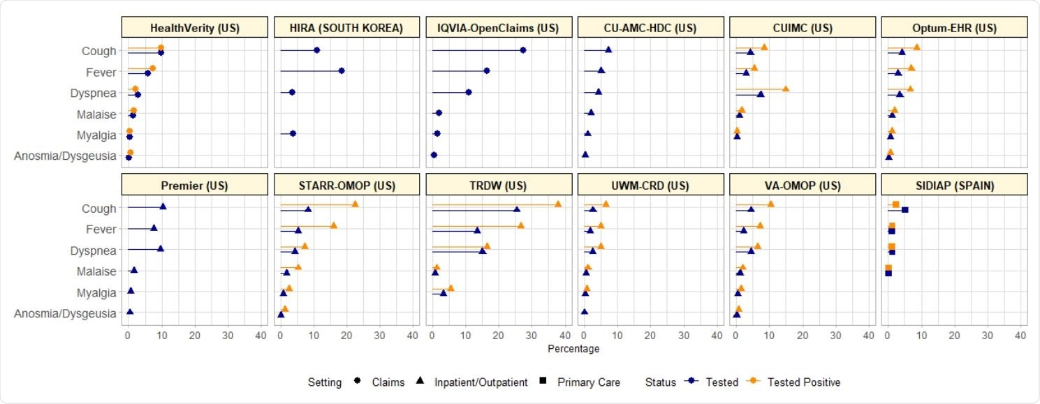 COVID-19 symptoms at index date among SARS-CoV-2 tested and tested+ cohorts across databases of various setting