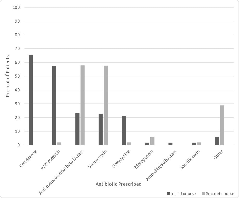 Antibiotic Prescribing Trends
