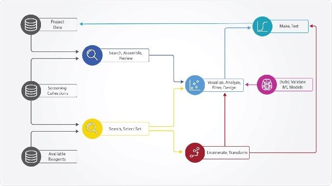 Dotmatics introduce un autoservicio, una visualización científica y un uso del analytics para el pequeño descubrimiento de la molécula