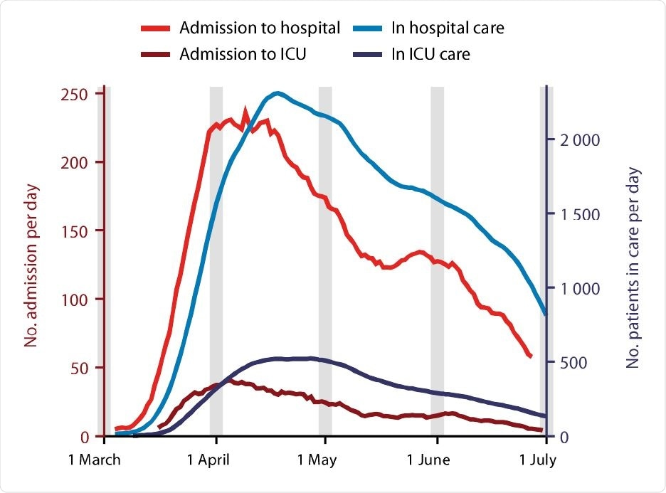 Timeline of patients admitted to, and in care, in hospitals for covid-19 in Sweden during the study period. Shown are number of patients admitted per day into hospital (by index admission date), and into ICU specifically (by ICU admission date) on left Y-axis; number of patients in care per day in hospital, and in ICU specifically on right Y-axis
