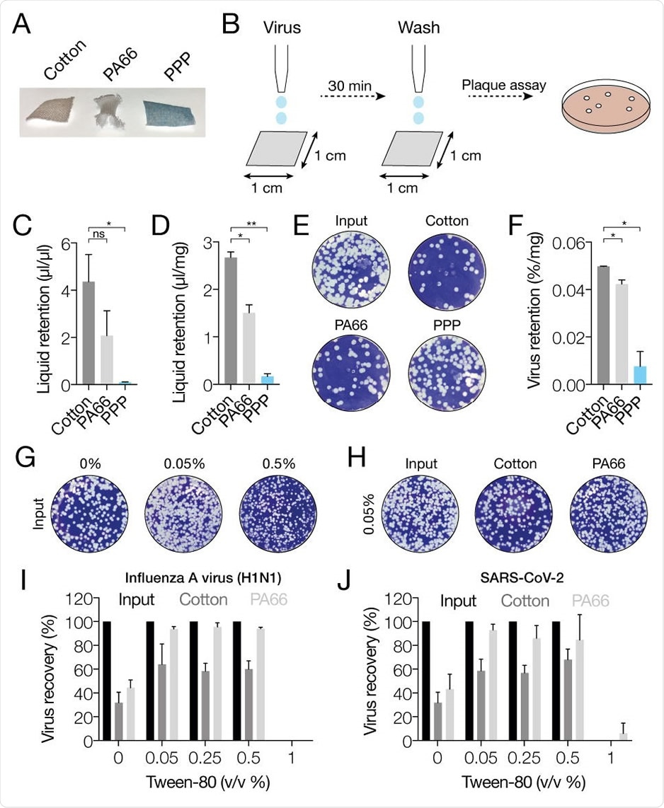 Absorption and release of IAV and SARS-CoV-2 from fabrics. A) Photographs of cotton control, PA66 and polypropylene fabric samples. B) Schematic of experimental procedure for exposing and isolating RNA virus from fabrics. C) Analysis of virus medium retention by fabrics per volume of input medium. Values were obtained by weighing each fabric before and after addition of virus medium, and after removal of the virus medium. D) Analysis of virus medium retention by fabrics normalized by dry weight of each fabric. Values were obtained by weighing each fabric before and after addition of virus medium, and after removal of the virus medium. E) Plaque assay of IAV present in virus medium after removal of the medium from each fabric. F) Quantitation of the amount of virus remaining on each fabric, normalized by the dry weight of each fabric. G) Effect of different tween-80 concentrations on IAV plaque assay read-out. H) Effect of 0.05% tween-80 in PBS on the amount of virus released from each fabric. I) Quantitation of IAV titers after absorption of the virus to the fabrics and washing of the fabrics with PBS or PBS containing different concentrations of tween-80. J) Quantitation of SARS-CoV-2 titers after absorption of the virus to the fabrics and washing of the fabrics with PBS or PBS containing different concentrations of tween-80. Error bars indicate standard deviation. Asterisk indicates pvalue, with * p<0.05, ** p<0.005, and ns p>0.05.