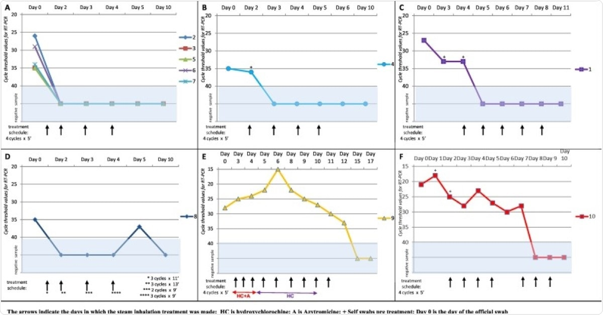 Viral shedding diagram from patients 2, 3, 5, 6 and 7. All five patients performed the protocol (4 cycles/5 min each) on days 1, 2, 3 and 4 measuring the effect of treatment on days 2, 3, 4 and 5. A new swab on day 10 confirmed short term negativity.