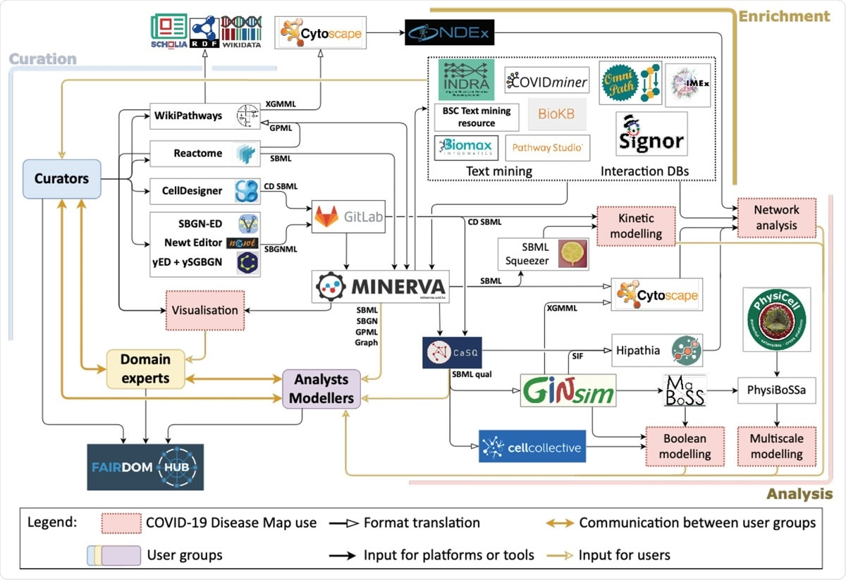 The ecosystem of the COVID-19 Disease Map Community.
