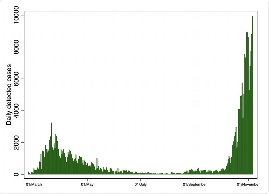 Casos COVID-19 en Lombardía: primeras y segundas ondas