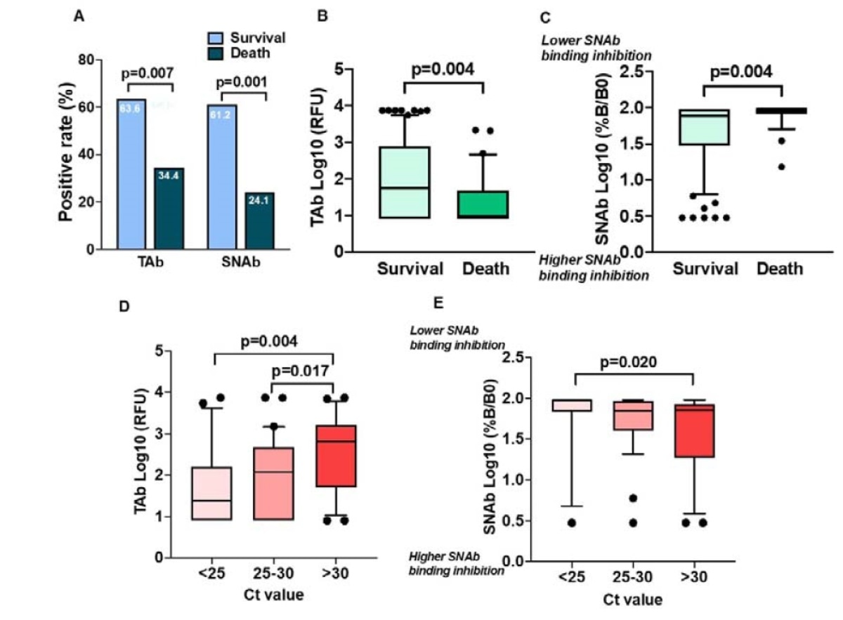 A probabilidade da sobrevivência entre SARS-CoV-2 contaminou pacientes com Parte-Aba e (b) Parte superior-SNAb positivas e do negativo (a) na apresentação inicial do ED do hospital. Os dados foram analisados usando a regressão proporcional dos perigos de Cox que ajusta para o comorbidity da idade e do cancro.