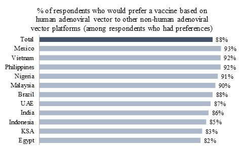 Residents of many countries have a positive attitude towards Russian Sputnik V vaccine against coronavirus
