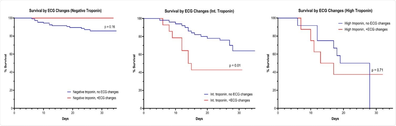 KM survival according to ECG changes stratified by Troponin elevation group