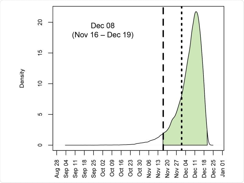 Posterior distribution for the time of the most recent common ancestor (tMRCA) of 583 sampled SARS-CoV-2 genomes circulating in China between December 2019 and April 2020. Shaded area denotes 95% HPD. Long-dashed line is 17 November 2019, and short-dashed line is 01 December 2019.
