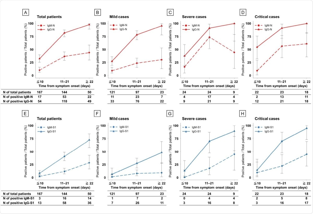 Seroconversion rate of ELISAs in patients with COVID-19 according to disease severity during the clinical course. Antibodies against N protein (A–D) and S1 protein (E–H). Red, N protein; blue, S1 protein; dashed line, IgM antibody assay; and solid line, IgG antibody.