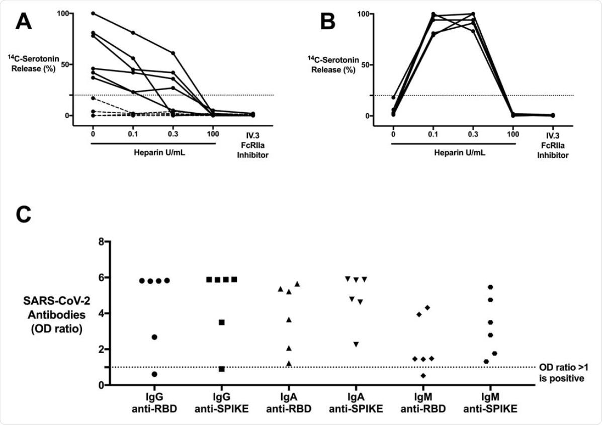 Os pacientes de CAC com os anticorpos COVID-19 contêm os CI que são capazes de ativar plaqueta no SRA de um modo que é original dos CI BATIDOS. (a) Os soros pacientes de CAC (n = 10) comparados a (b) BATERAM (n = 5) os soros pacientes, servindo como um controle, no SRA. a liberação 14C-serotonin foi medida na presença das doses crescentes da heparina ou com adição de IV.3 (Fc?Inibidor de RIIA). 14Cserotonin a liberação >20% é positiva no SRA (linha tracejada horizontal). A maioria de soros pacientes de CAC (n = 6, de linha contínua) demonstram a activação heparina-independente da plaqueta, ao contrário do clássico BATERAM controles. A activação da plaqueta foi inibida com o IV.3 em ambos os grupos. (c) Anticorpos de IgG, de IgA, e de IgM COVID-19 em plaqueta-ativar soros pacientes de CAC (n = 6). Os anticorpos foram medidos no ELISA SARS-CoV-2 e incluem RBD e especificidade da proteína do ponto. Os valores são mostrados como uma relação da densidade óptica observada à densidade óptica da interrupção determinada do ensaio. Os valores acima de 1 relação são considerados positivos no ELISA SARS-CoV-2.
