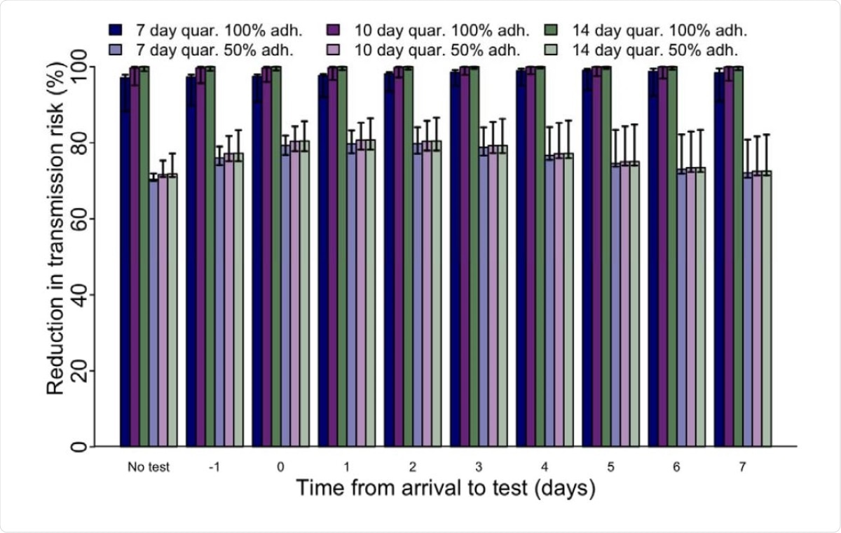 Reductions in transmission risk post-arrival assuming a 7-day exposure window prior to arrival and symptom monitoring, stratified by quarantine length, quarantine adherence, and day of test.