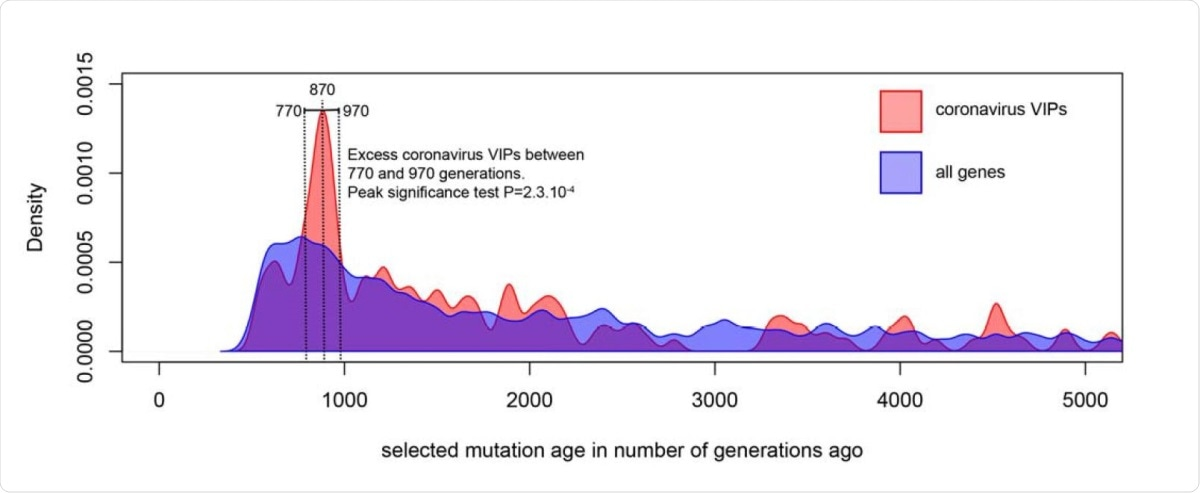 Timing of selection at CoV-VIPs: The figure shows the distribution of selection start times at CoV-VIPs (pink distribution) compared to the distribution of selection start times at all loci in the genome (blue distribution). Details on how the two distributions are compared by the peak significance test, and how the selection start times are estimated with Relate, are provided in STAR Methods.