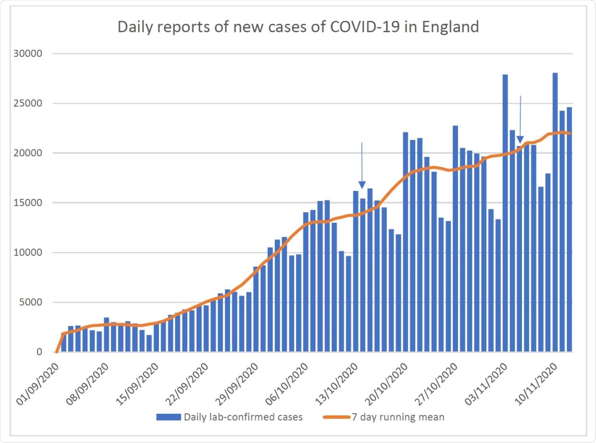 Daily reports of new cases of COVID-19 in England based on sample collection date.