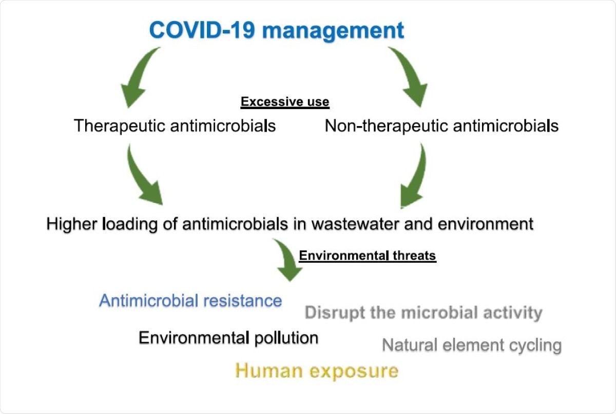 Study: Environmental side effects of the injudicious use of antimicrobials in the era of COVID-19. Image Credit: Article Graphical Abstract / Science of the Total Environment