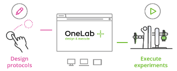 Introducing OneLab: The Ideal Tool to Design and Execute Laboratory Protocols