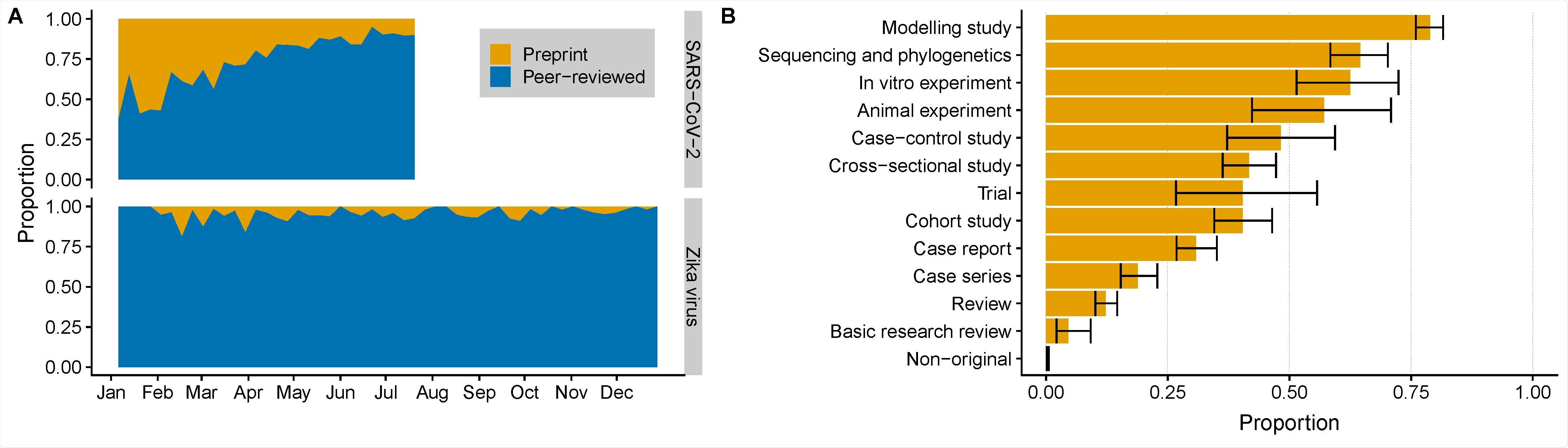 The proportion of preprint publications and peer-reviewed publications for SARS-CoV-2 (SARS-CoV-2) and Zika virus (Zika virus) research over time (A) and by study design for SARS-CoV-2 (B). SARS-CoV-2: Severe acute respiratory syndrome coronavirus 2