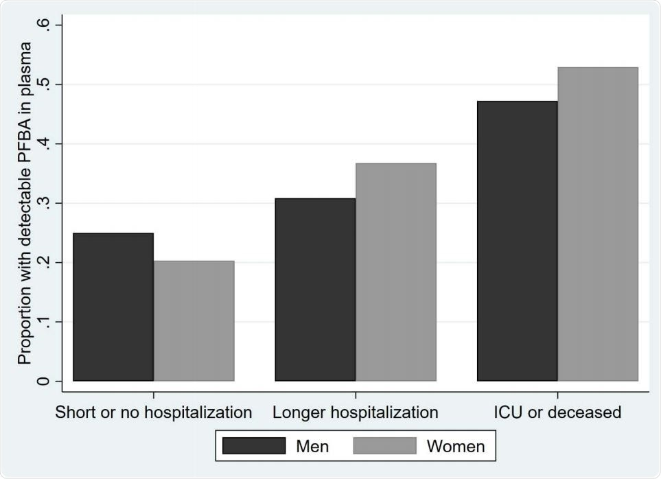 Proportion of plasma samples with detectable PFBA concentrations at different disease severities. Results are shown for 44 men and 64 women with up to two weeks of hospitalization, 94 men and 68 women with longer hospitalization, and 36 men and 17 women admitted to the intensive care unit (ICU) or deceased (P = 0.003).