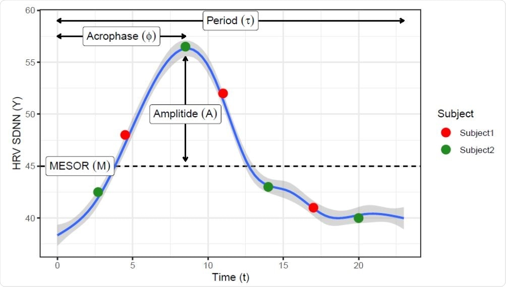 Locally estimated scatterplot smoothing (loess) curve showing a daily circadian pattern on HRV measures. Such pattern can be represented by the COSINOR model using 3 parameters: the rhythm-adjusted mean (MESOR), half the extent of variation within a day (Amplitude) and the time of overall high values recurring in each day (acrophase). Red and green dots represent hypothetical sampling times though the day from two subjects that have the same daily curve, showing that features like maximum, range, or CV will be easily biased by the sampling time.