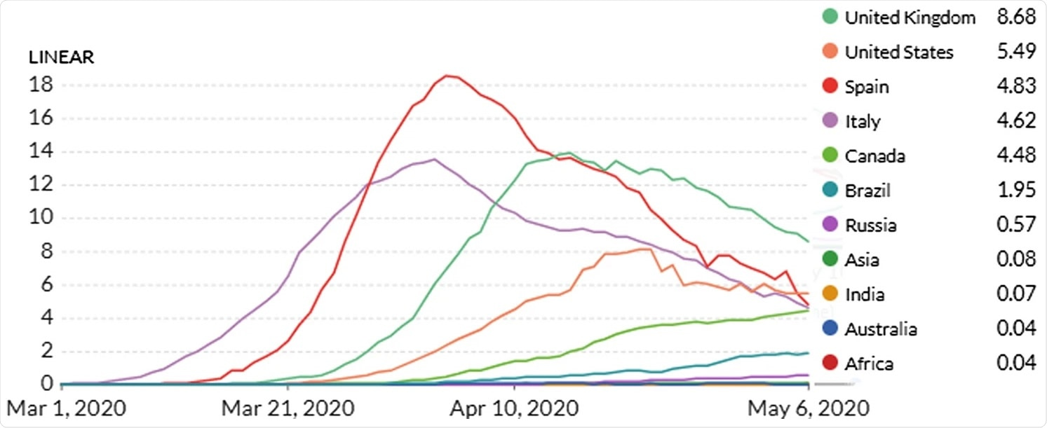 Rolling 7-day average of daily confirmed COVID-19 deaths per million up to 6 May 2020 (Ourworldinddata 2020). India, Asia, Africa and Australia all are very low compared to the rest throughout and practically merges with X axis (hence not visible). The bottom three curves are for Russia, Brazil and Canada, respectively. All three are showing a rising trend. Top four high peak curves are for UK, USA, Spain and Italy. All four are currently in a declining state. Plot generated using: https://ourworldindata.org/grapher/daily-covid-deaths-per-million-7-day-average. Accessed 10 May 2020
