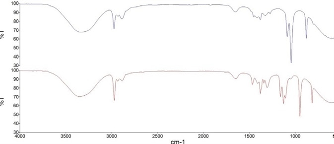 FT-IR spectra of hand sanitizer calibration solutions containing 80% v/v Ethanol (blue) and 80% v/v Isopropanol (red).