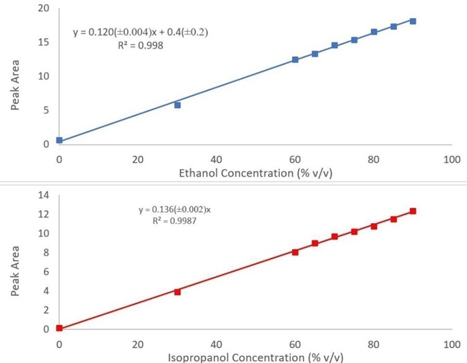 Calibration curves for ethanol (top) and isopropanol (bottom) in hand sanitizer