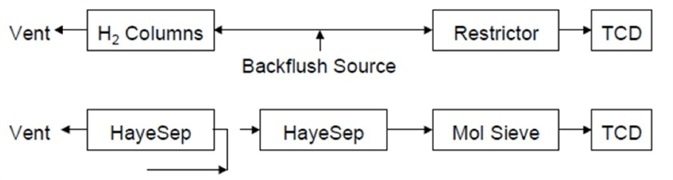 Flow path after backflush of first HayeSep column