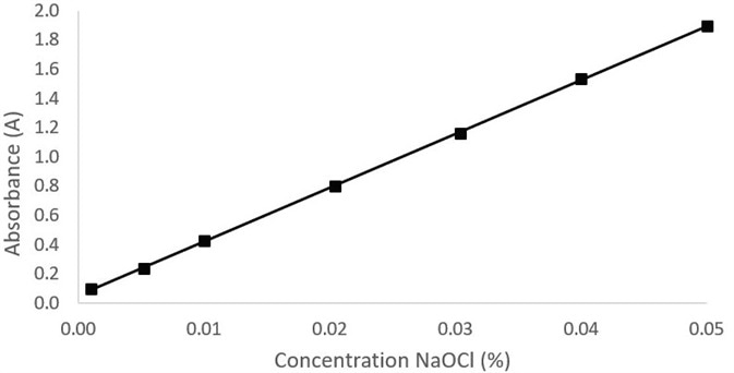 Plot of absorbance at 292 nm against concentration of NaOCl.