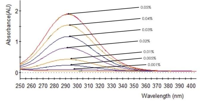 UV/Vis spectra of NaOCl calibration standards.
