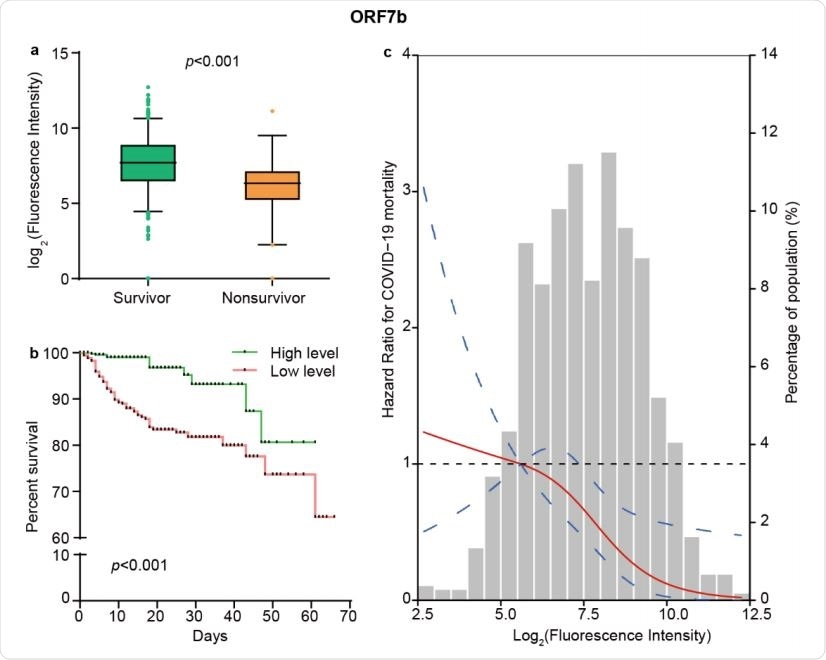 The levels of ORF7b IgM responses independently predict survival of COVID-19. (a) Comparison of the levels of IgM response to ORF7b between 955 survivors and 79 nonsurvivors. The boxplots show medians (middle line) and the third and the first quartiles (boxes), while the tentacles show 97.5 and 2.5 percentiles of the upper and lower parts of the box. (b) Kaplan-Meier survival curves of patients with different levels of IgM antibody against ORF7b. Based on the median level of ORF7b specific IgM responses, patients were classified as both high and low level groups. (c) The restricted cubic spline for the association between ORF7b IgM and risk of COVID-19 mortality. The lines represent adjusted hazard ratios (HRs) based on restricted cubic splines for the levels of ORF7b IgM in Cox regression model. Knots were placed at the 5th, 50th, and 95th percentiles of the distribution of ORF7b specific IgM levels, and the reference value was set at the 10th percentile. Age, sex, diabetes, hypertension, lymphopenia, increased alanine aminotransferase, and increased lactate dehydrogenase were used as adjustment factors.