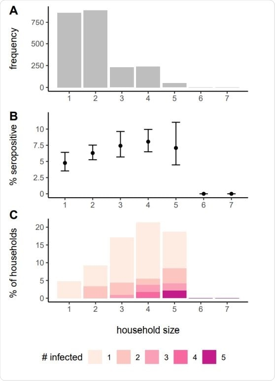 Frequency of households of different sizes in the study (A), proportion seropositive by house size (B) and distribution of the number of seropositive people in household by size (C).