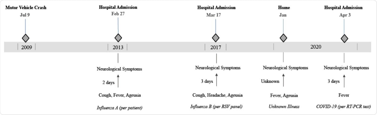 Timeline of events related to recurrent neurological symptoms. The figure highlights the antecedent viral infection, if known, the interval from flu-like symptoms to neurological symptoms as well as the decreasing interval between flares.