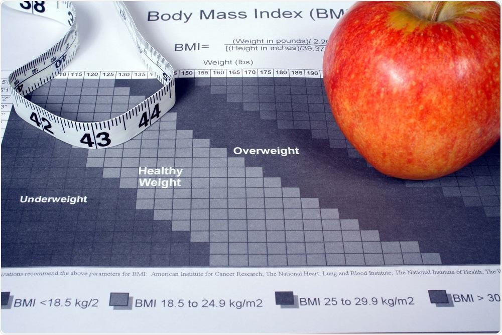 Study: The association between body mass index class and coronavirus disease 2019 outcomes. Image Credit: Ryan R Fox / Shutterstock