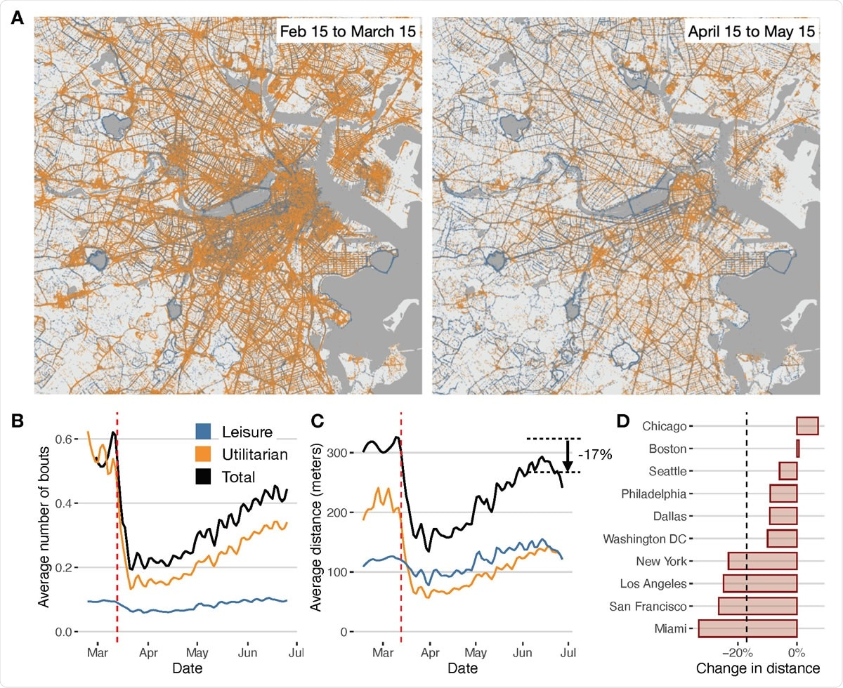 Decrease in walking behavior during the pandemic. A) Geolocations of leisure and utilitarian walks in the Boston area before (left) and after (right) the introduction of COVID-19 response measures. B) Total (black) daily average number of bouts of walking by day and user in the 10 metropolitan areas, compared with those for utilitarian and leisure walks. Vertical (red) dashed line indicates March 13th 2020, the declaration of a national emergency. C) Same as in B) but for total distance walked. D) Relative change in distance walked by city between the pre-lockdown (Feb 15 2020 to March 15 2020) and post-lockdown (June 2020).