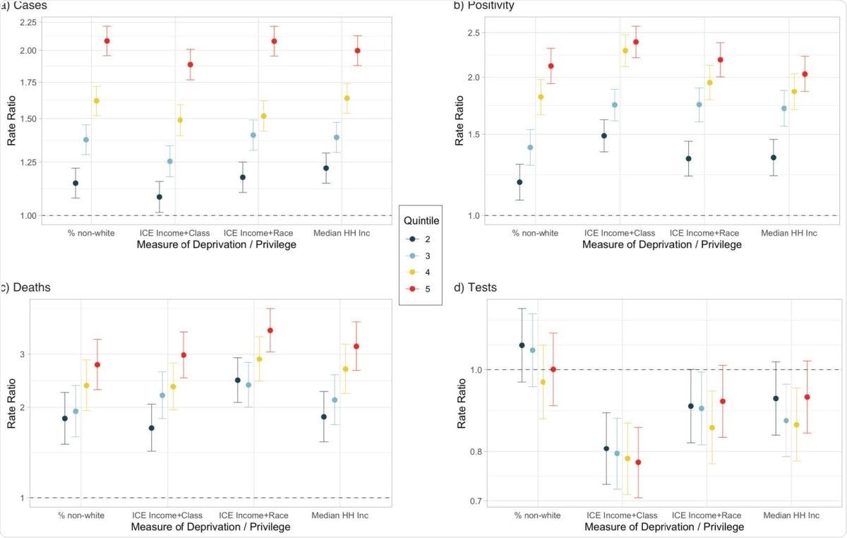 Rate ratios for COVID-19 a) cases, b) positivity, c) deaths, and d) tests from multilevel Poisson models for quintiles of Median Household Income, Percentage of non-white population, Index of Concentration at the Extremes for Race and Income, and Race and Working Class. The most privileged quintile is the referent category for each measure