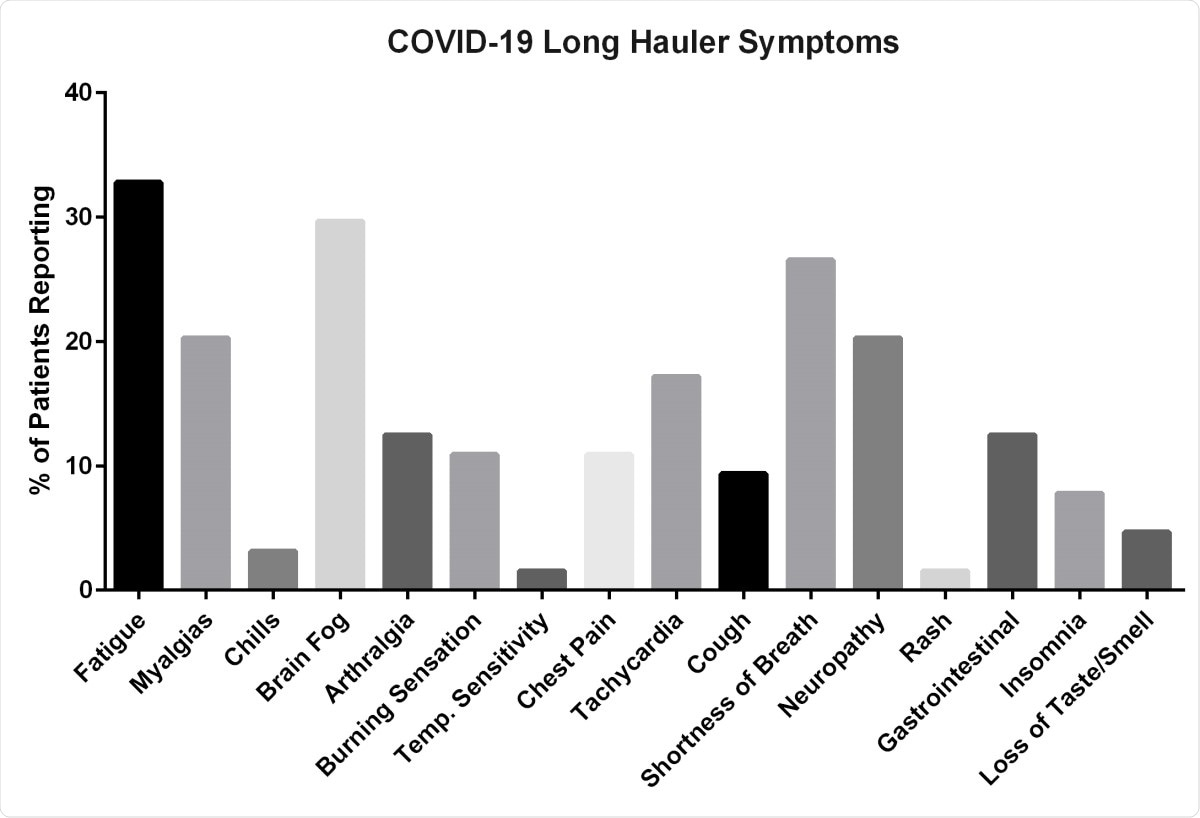 Symptoms reported by long hauler patients enrolled in the study.