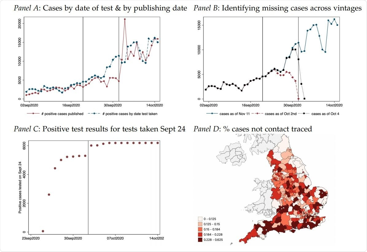 Panel A plots the number of positive cases based on the date that case results are published as well as the number of positive cases based on the date that the test was taken (not when the result was made public). There is a notable divergence between positive results published and positive test results from Sept 20 to Oct 2 capturing the delayed referral of positive cases to contact tracing. Panel B documents the number of cases by date on which a test was taken for three different versions of the dataset: Nov 11, Oct 4 and Oct 2nd. The data for Oct 4 includes a large set of the missing positive cases that were not reported in the Oct 2 data version resulting in large upward revisions. These revisions capture cases that were not referred to contact tracing until Oct 3 or 4th the earliest. Panel C illustrates this using data for all tests taken on Sept 24. Over time the reported value of positive COVID-19 cases converges to the true value as all test results get processed. Usually, 5 days after a test is taken at least 95% of all test results have been published. Between October 2 and October 3 the case count for Sept 24 jumps by around 715 cases or 12% of all cases due to the Excel glitch. Panel D illustrates the geographic distribution of the fraction of cases tested from Sept 20 to Sept 27 that were not referred to contact tracing until Oct 3 or Oct 4.