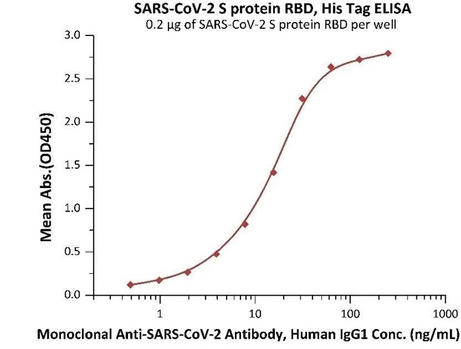 Immobilized SARS-CoV-2 S protein RBD at 2 μg/mL (100 μL/well) can bind Monoclonal Anti-SARS-CoV-2 Antibody, Human IgG1 in 1:50 human serum. Detection was performed using the HRP-Conjugated Anti-human IgG antibody with a sensitivity of 24 ng/mL.