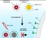 Nanoparticles with neutralizing antibodies can inactivate SARS-CoV-2