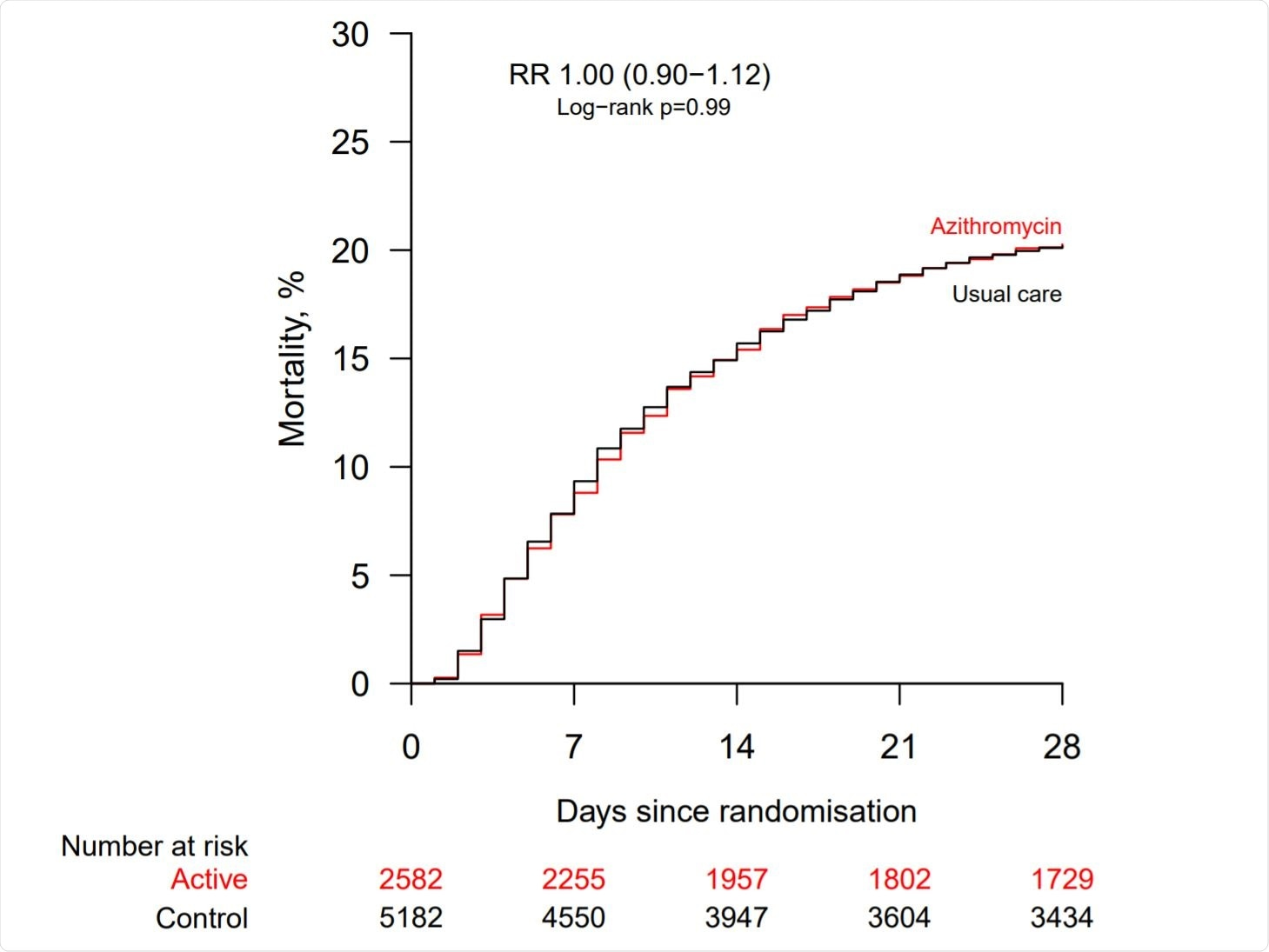 Effect of allocation to azithromycin on 28−day mortality