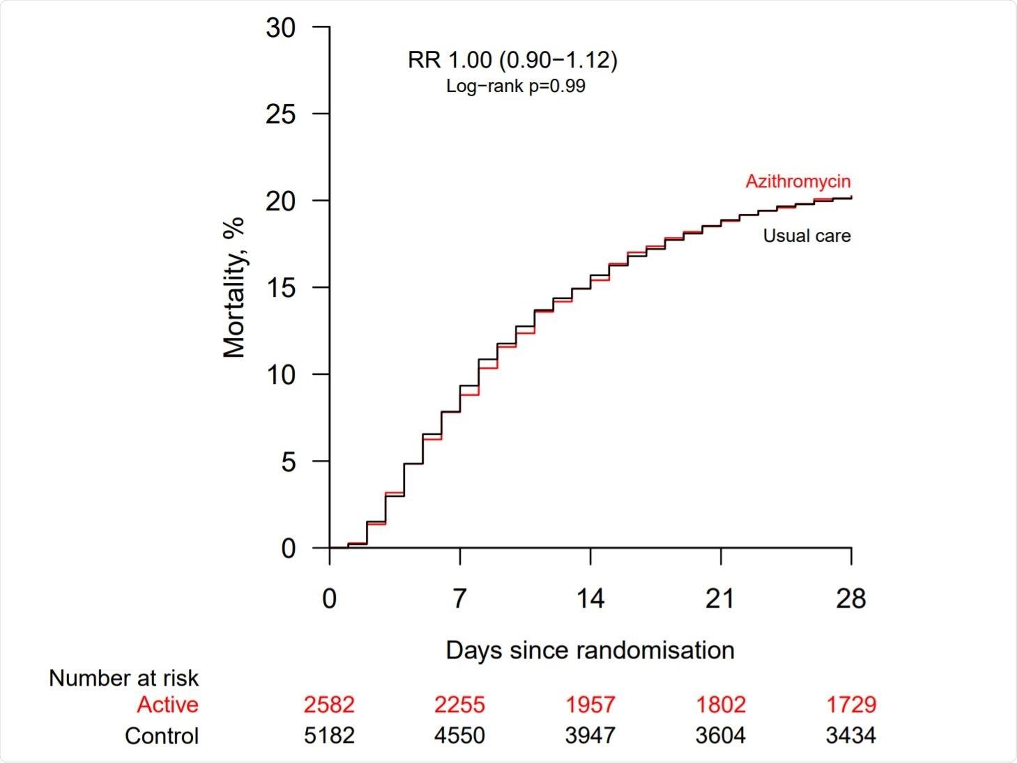 Efecto de la dotación al azithromycin sobre la mortalidad 28−day