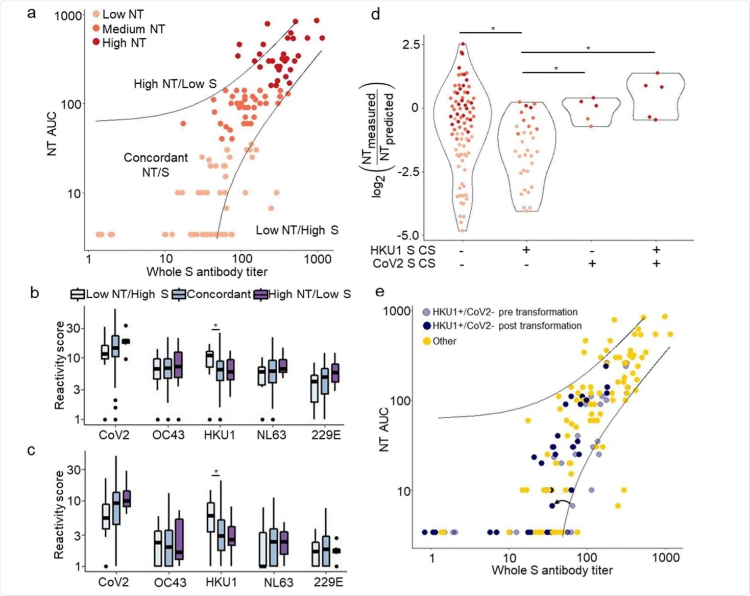 VirScan identifies features associated with discordance between whole spike titer and NT AUC