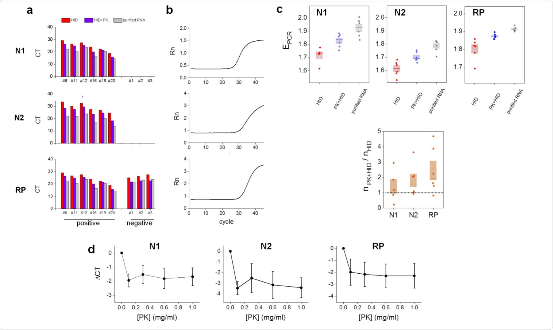 Proteinase K improves the performance of the heat inactivation method in RT-qPCR determinations of SARS-CoV-2.
