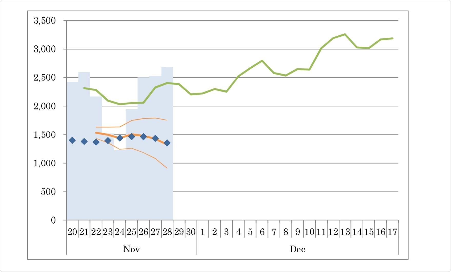 Curva epidémica, número de pacientes nuevamente confirmados cada día, y pronóstico por Google AI y nuestro modelo estadístico