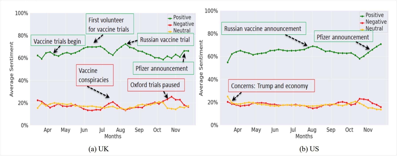 Le schéma 2 : Le sentiment hebdomadaire ramené à une moyenne de Facebook tend pour (a) le R-U et (b) les USA