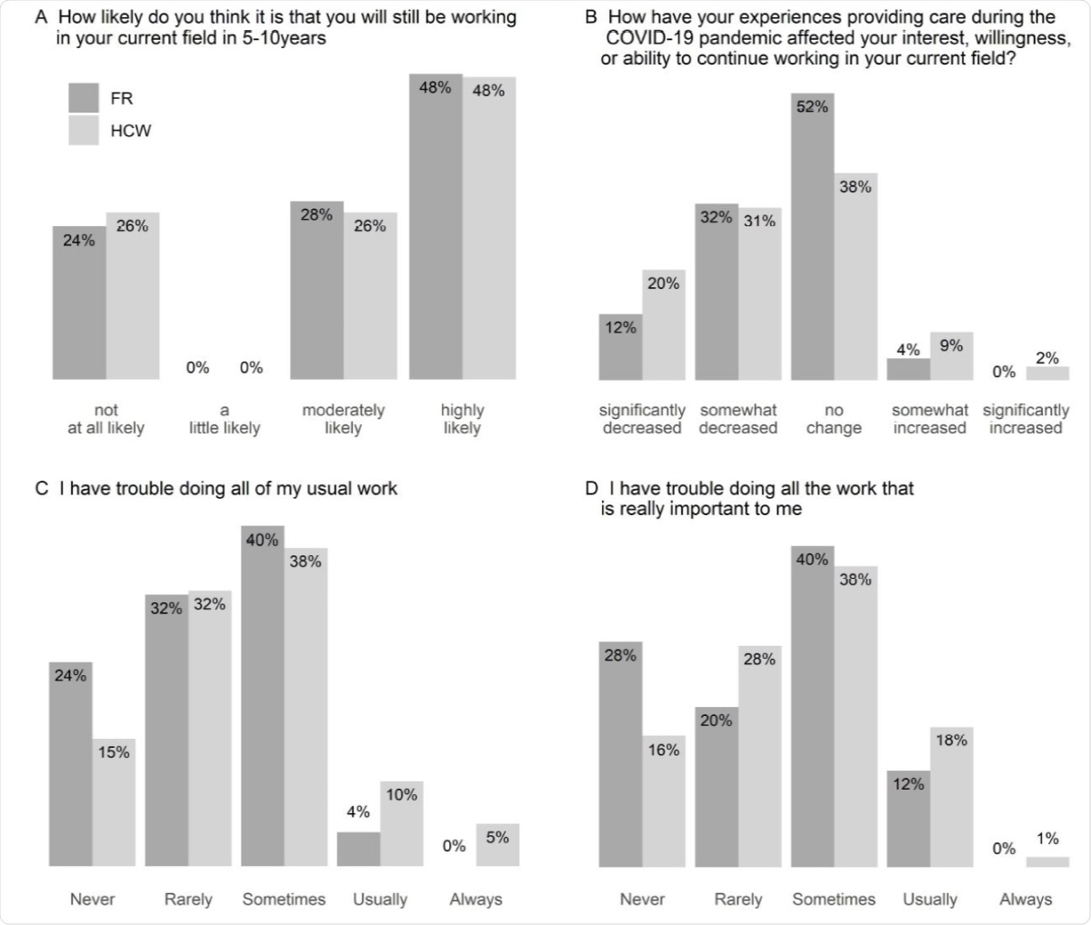 Distributions of responses to self-reported in field retention and functioning. Responses to questions about participants' expectations regarding continuing in their current field (A,B) and current function (C,D) for health care workers (HCW,