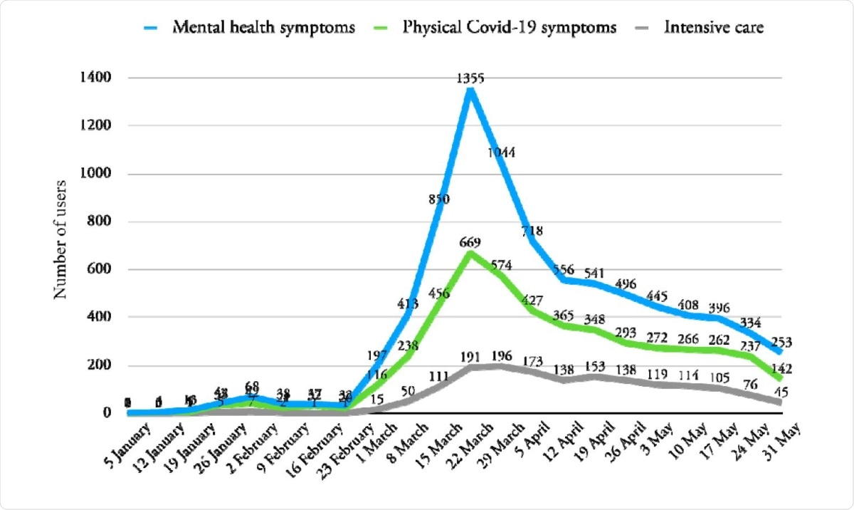Number of users making posts in threads related to COVID-19 which included physical symptoms, mental health symptoms or intensive care keywords.