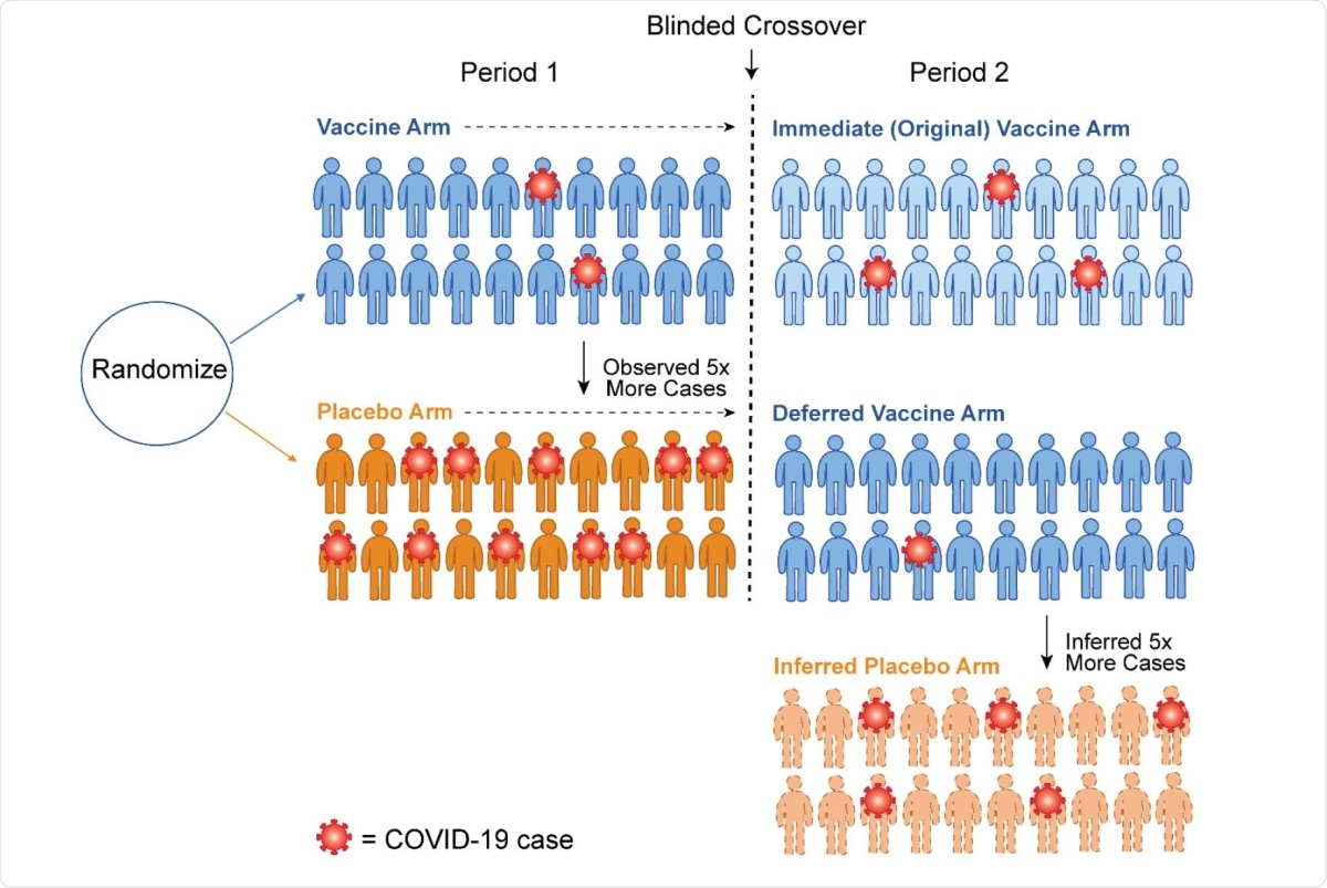 Schematic of how crossover allows imputation of the case counts for an inferred placebo group. Following crossover, we assume the vaccine efficacy in Period 2 for the newly vaccinated (Deferred Vaccine Arm) is the same 80% that was observed in the newly vaccinated (Immediate Vaccine Arm) in Period 1. This logic implies that a counterfactual placebo group of 20 volunteers would have about 5 cases. Thus the vaccine efficacy for the original vaccine arm in Period 2 has waned to 100% (1 – 3/5) = 60%.