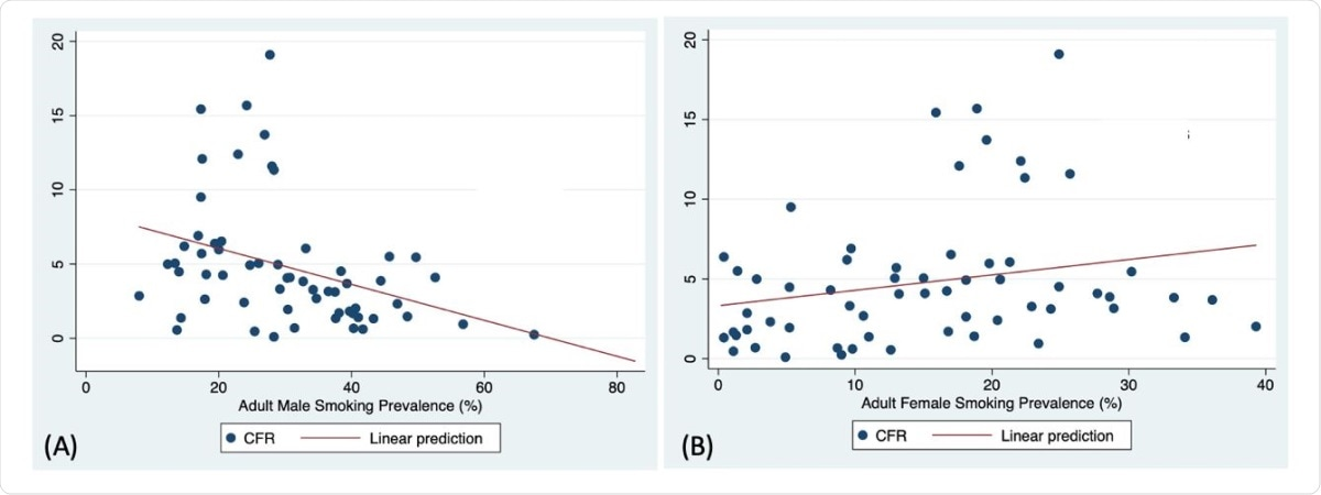 (A) Correlation of adult male smoking prevalence with COVID-19 case fatality ratio in upper and high-income countries group (Spearman correlation